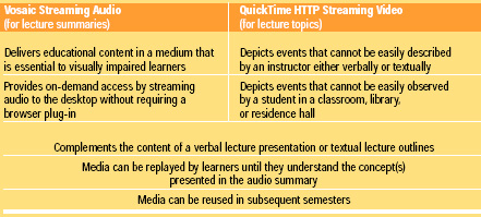 Table 2 Some media-specific benefits of ALNs for both instructors and learners