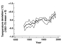 Fig. 1—Deviation in surface air temperature of the Earth relative to the reference mean temperature for 1951–75. Mean and range. Data from Vinnikov et al. (1994)