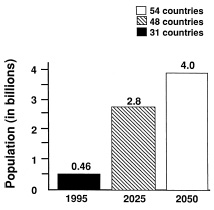 Fig. 4—Predicted trend in number of people living in a state of water scarcity or water stress. Water scarcity exists when a country's annual water supply is <1,000 m3/person. Water stress exists when a country's annual water supply is <1,700 m3/person. Data from Hinrichsen et al. (1998)