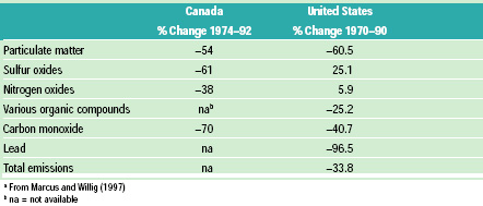 Table 1 Changes in air quality in the U.S. and Canadaa