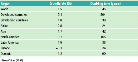 Table 2 Population growth rate and doubling timea