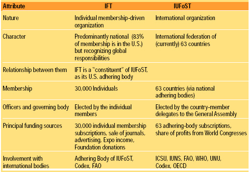 Table 1 Comparison between IFT and IUFoST