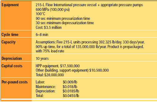 Table 2 Estimated costs for high-pressure sterilization of foods