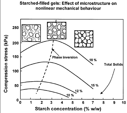 Fig. 4—Compressive stress for mixed cassava starch–whey protein isolate gels of different total solids content as a function of starch concentration. Phase inversion occurs when starch becomes the continuous phase (scheme)