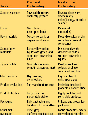 Table 1 Distinctive aspects of chemical engineering and food product engineering