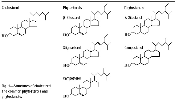 Fig. 1—Structures of cholesterol and common phytosterols and phytostanols.