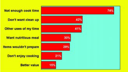 Fig. 3—Reasons prepared meals are served at home. From Stouffer's (1999).