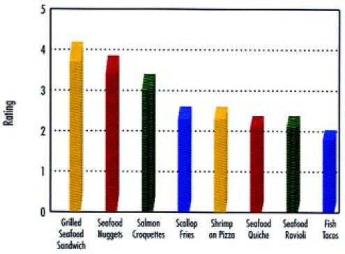 Fig. 5—Appeal of seafood items when dining out. Rating reflects a 5-point scale where 1 equals not at all appealing and 5 equals extremely appealing. From NFI (2000).