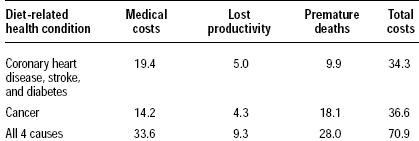 Table 1—Diet-related costs for four health conditions in 1994
