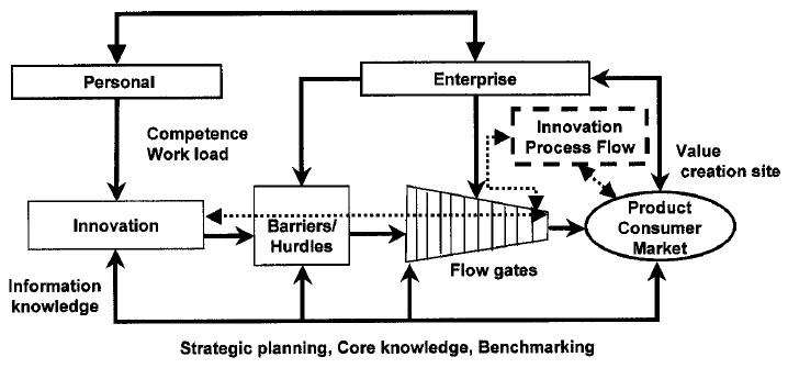 Fig. 3—Innovation-process flow