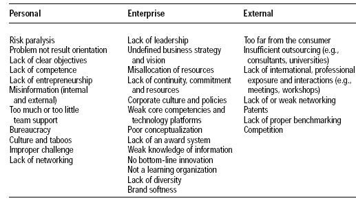 Table 1—Barriers and hurdles to innovation