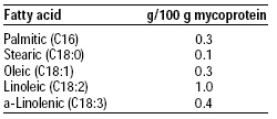 Table 4—Fatty acid profile of mycoprotein