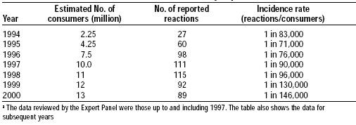 Table 5—Incidence of adverse reactions to mycoproteina