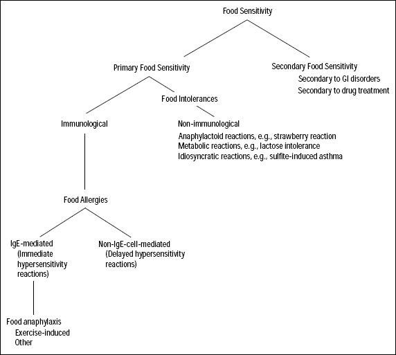 Fig. 1—Relationships between the various types of food sensitivities. Adapted from IFT, 1985.