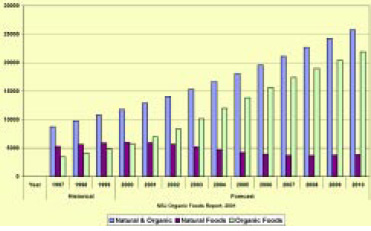 Fig. 2—Natural and organic food consumer sales, in millions of dollars. From NBJ (2001)