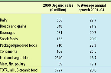 Table 1. Organic food sales and growth. From NBJ (2001)