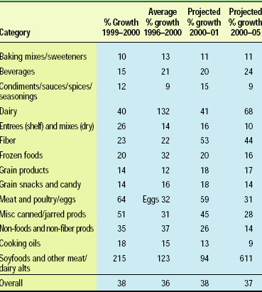 Table 2. Organic foodgrowth. From OTA (2001)