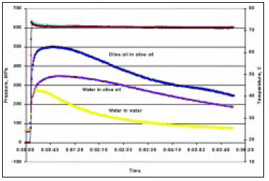 Fig. 6—Pressure–temperature history of water and oil sample in different pressure media (water or oil). The use of a high-compression heating medium will result in heating of the water-like sample upon pressurization. Ideally, the medium should match the compression behavior of the sample