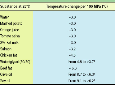 Table 1—Temperature change due to adiabatic compression for selected substances. From Vasuhi et al. (2000).