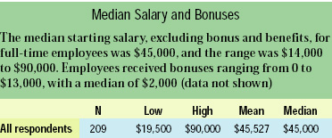 Median Salary and Bonuses