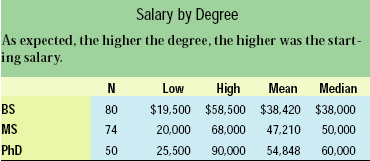 Salary by Degree