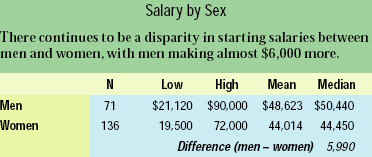 Salary by Sex
