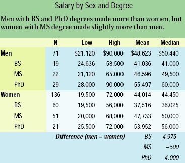 Salary by Sex and Degree