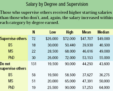 Salary by Degree and Supervision