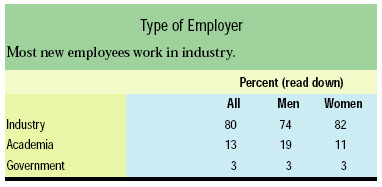 Type of Employer