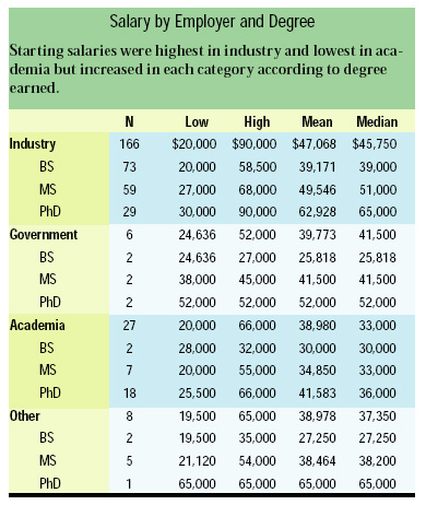Salary by Employer and Degree