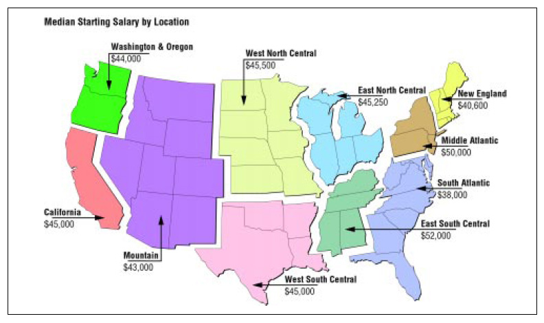 Median Starting Salary by Location