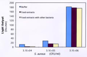 Fig. 10—Detection of Staphylococcus aureus with the membrane biosensor in buffer, food extracts, and food extracts with other bacteria. From Ye et al. (1999)