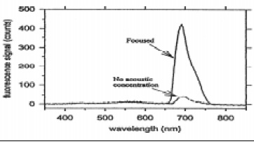 Fig. 4—Acoustic positioning detection of Salmonella with microspheres.From Zhou et al. (1998)