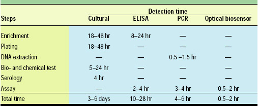 Table 1—Comparison of pathogen assay methods by time for detection