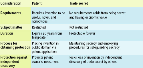 Table 2—Comparison of utility patents and trade secrets.