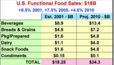 Fig. 1—U.S. functional food sales. From NBJ (2002)