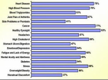 Fig. 9—Health concerns that fortified-food buyers say they are very/somewhat concerned about. From STS (2001)