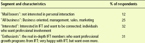 Table 2—Segmentation of IFT industrial members based on survey responses