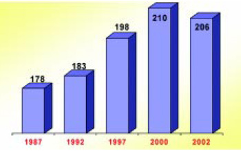 Fig. 2—Number of meals purchased per person per year in a commercial restaurant. From NPD Foodworld (2002)
