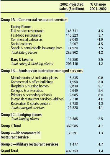 Table 1—Restaurant industry food and drink 2002 sales projections. From NRA (2002a)