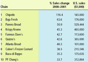 Table 2—Top 10 growth chains ranked by % increase in sales. From Amer (2002)