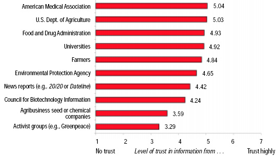 Fig. 4—Level of trust in information about genetically modified foods from various sources.
