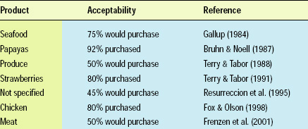 Table 1—Consumer acceptance of irradiation