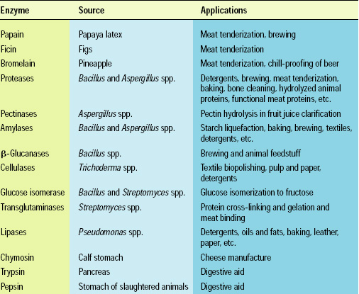 Table 1—Some industrial enzymes from plant, animal, and microbial sources