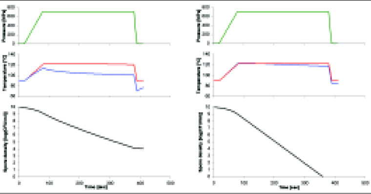 Fig. 4—Simulation of high-pressure inactivation of spores of B. stearothermophilus ATCC 7953 in a system without (left) and with (right) a product container. Upper panel shows the pressure profile; middle panel shows the temperature profiles in the center (red line) and near the wall (blue line) of the vessel; and lower panel shows viable spore count.