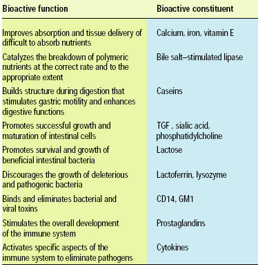 Table 1—Bioactive functions of milk constituents