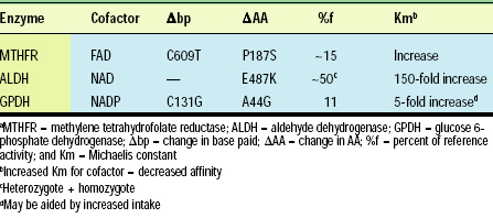Table 1—Examples of potential vitamin-responsive SNPsa