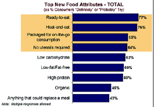 Fig.1—Consumers are open to a variety of new food concepts, as long as they provide convenience first. From IRI (2002a).