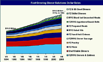 Fig.3—Convenience dinner solutions grew an average of 385 million meals/year during the past seven years, with Americans buying an average of 1.4 more meals/year. From IRI (2002b).