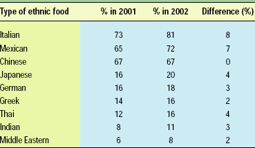 Table1—Ethnic foods popular in household. From MSI (2002a)